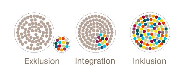 drei kreise mit vielen punkten illustrieren inklusion